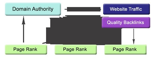 PageRank et Domain Authority VS moteur de recherche