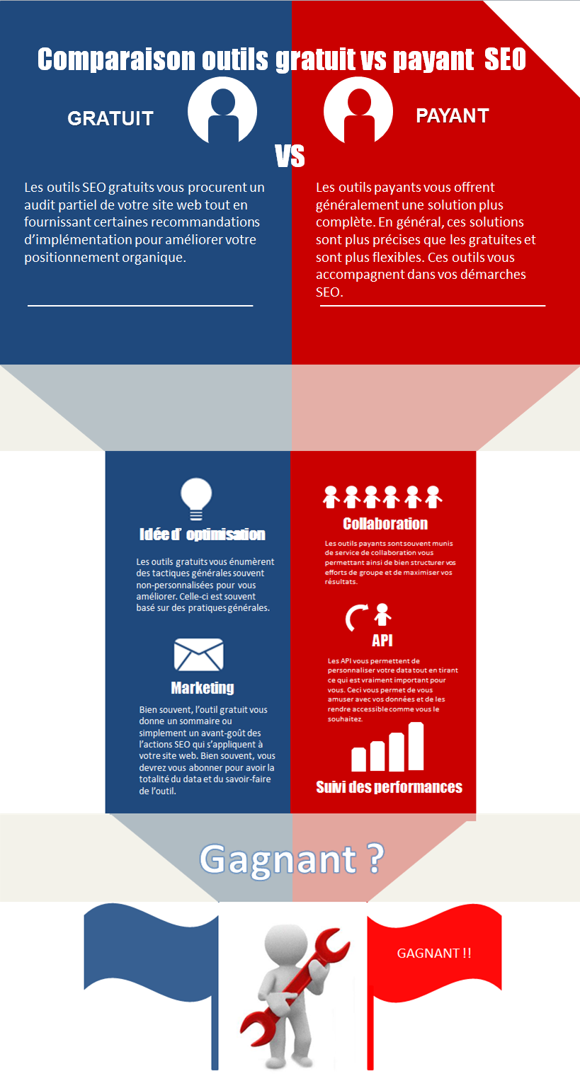infographic outils seo gratuit vs payant