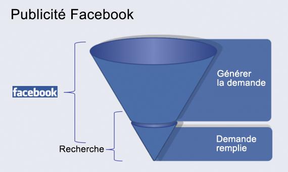 publicite facebook representatif du public cible