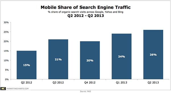 Parts de marché du mobile en 2013