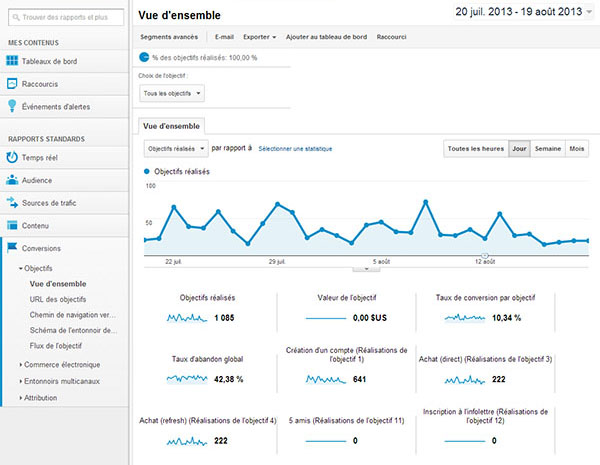 vue-d-ensemble-conversions-google-analytics