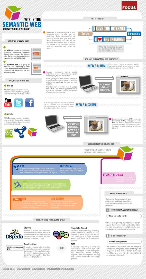 semanticweb SEO : Le futur de la recherche web (infographique)