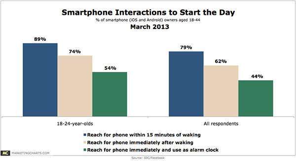 smartphone interactions to start the day march 2013 SEO : Le futur de la recherche web (infographique)