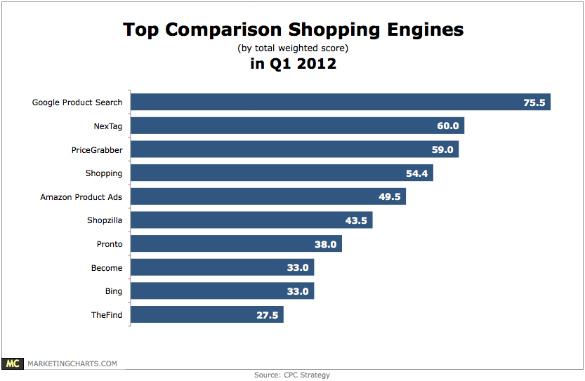 top-shopping-comparison-sites-2012