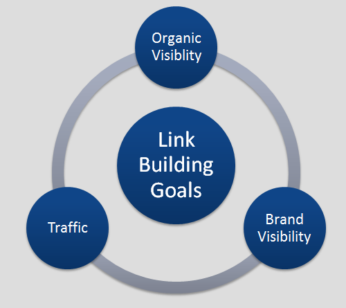 campagne de linkbuilding