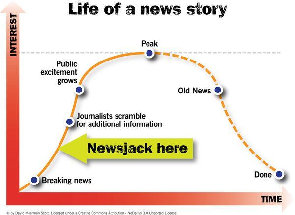 newsjacking-cycle
