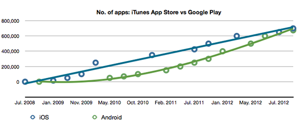 nombre d apps app store vs google play Infographie: App Native vs Design Adaptatif