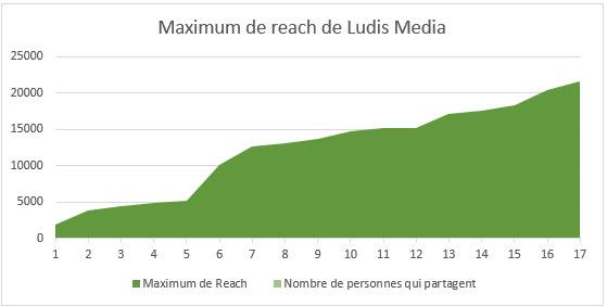 inbound-marketing-reach