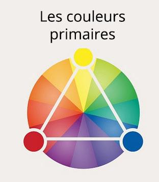 Roue des couleurs primaires