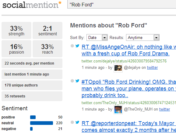Social Mention Rob Ford