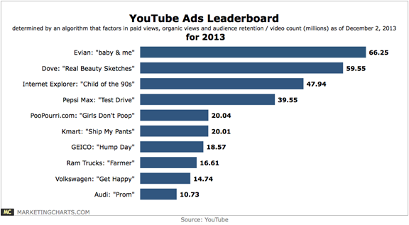 Youtube ads leaderboard