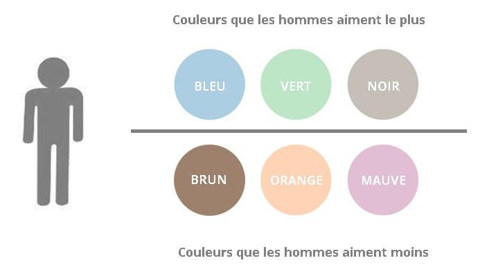 couleurs-appréciées-hommes