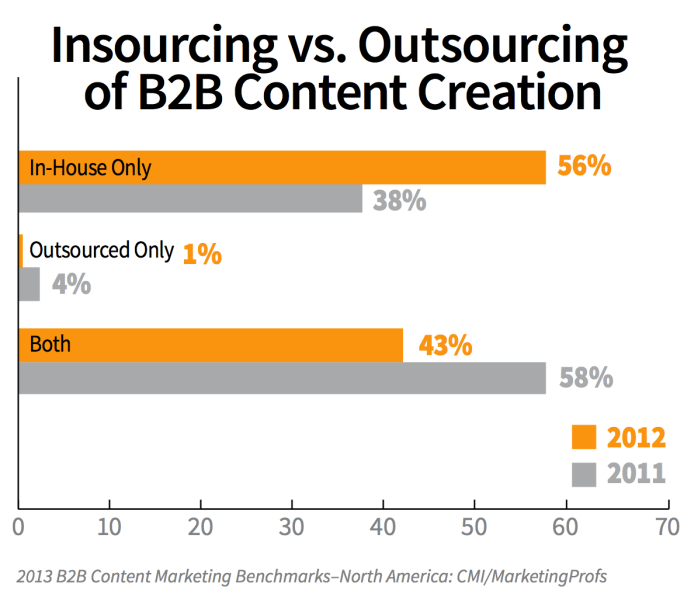 insourcing vs outsourcing content