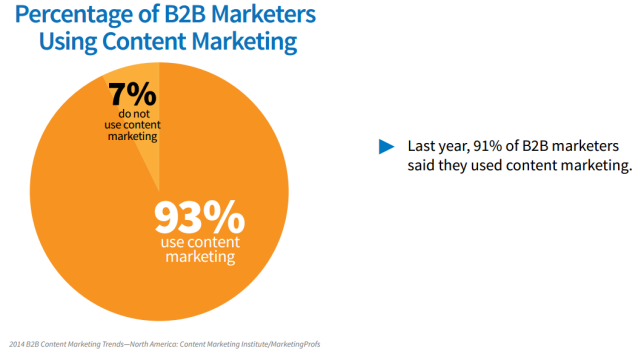 marketing-contenu-b2c