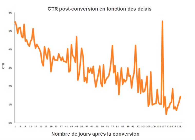 CTR et délais post conversion Marketing automation  Top 7 erreurs les plus répandues