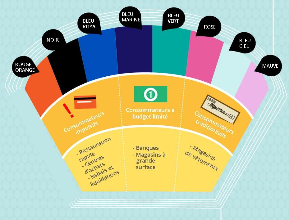 couleurs-types-consommateurs