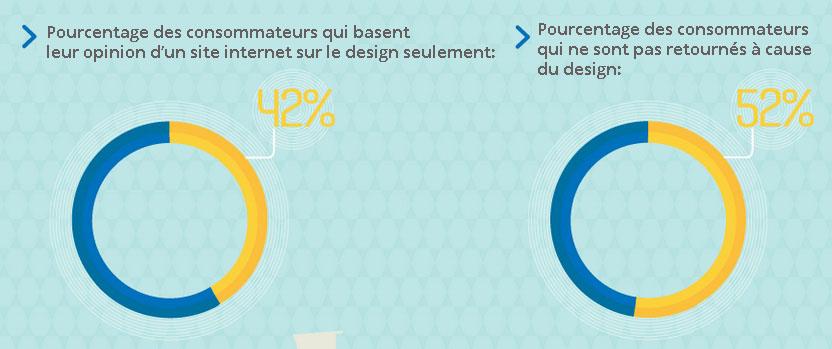 graphique design