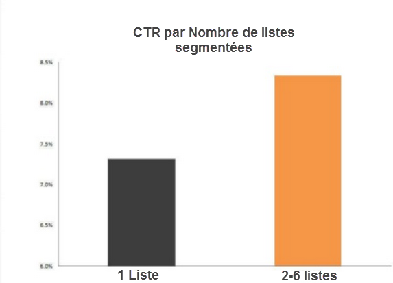 segmentation et ROI Marketing automation  Top 7 erreurs les plus répandues