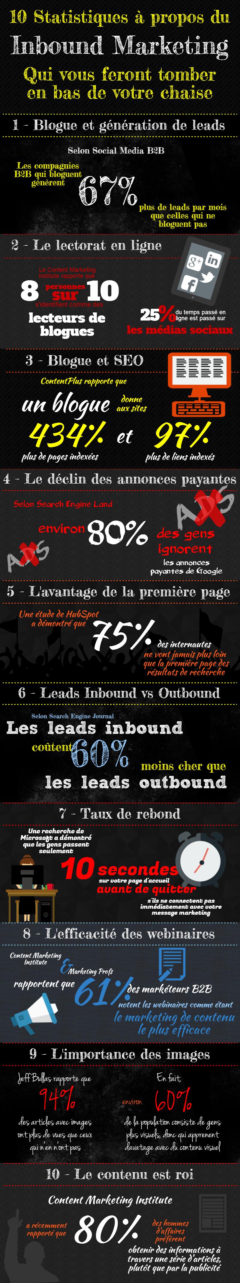 statistiques-marketing-contenu