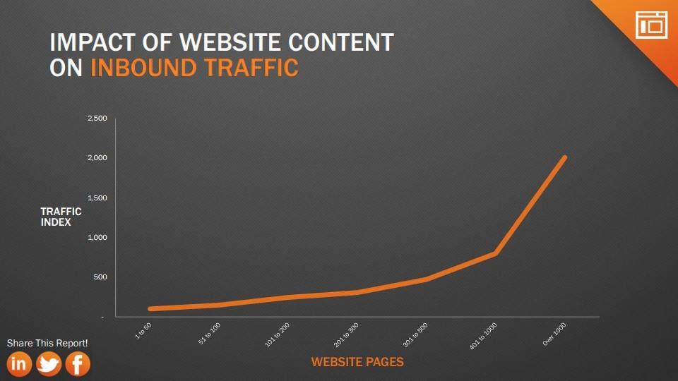 contenu-generation-trafic