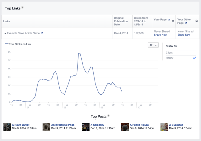 Facebook Improved Insights
