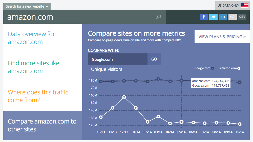 Google Amazon TRaffic Comparison via Compete.com