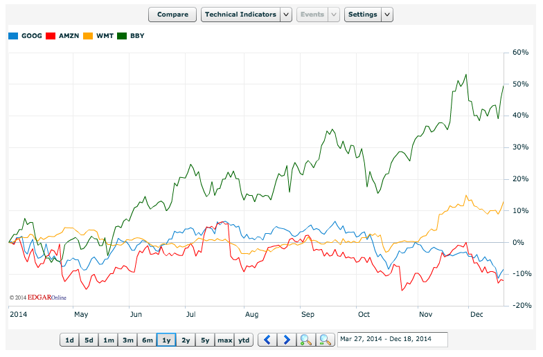 Google Amazon Comparative Stocks