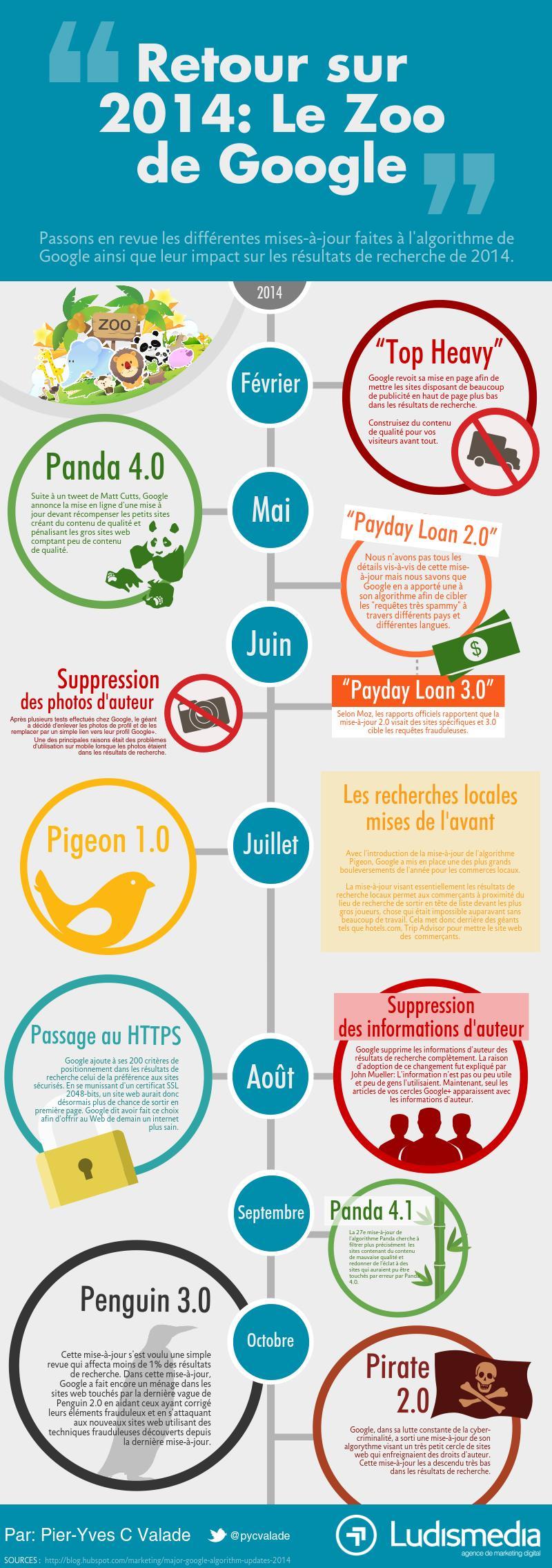 Web 2014- le Zoo de Google