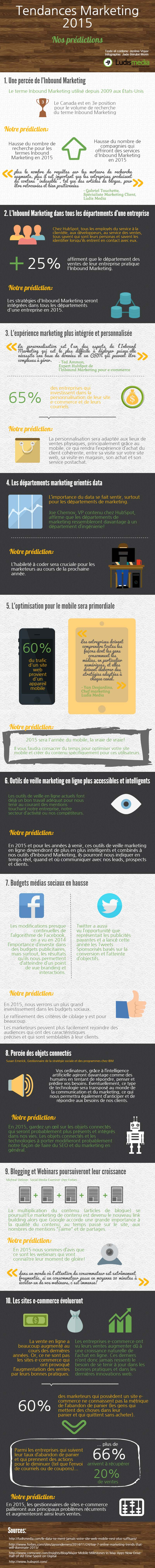 Prédictions Marketing 2015