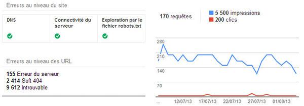 Capture d'écran Google Webmaster Tools