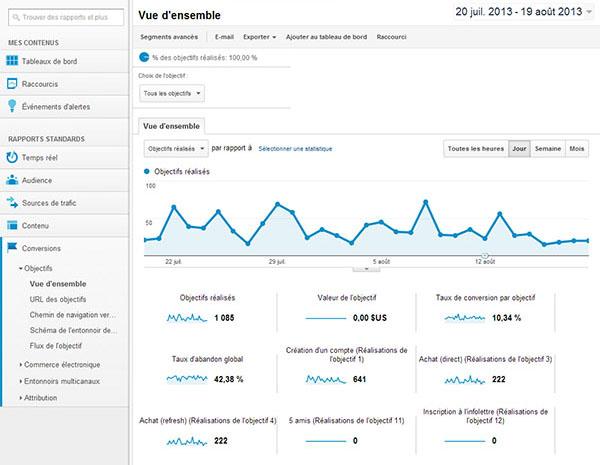 vue-d-ensemble-conversions-google-analytics