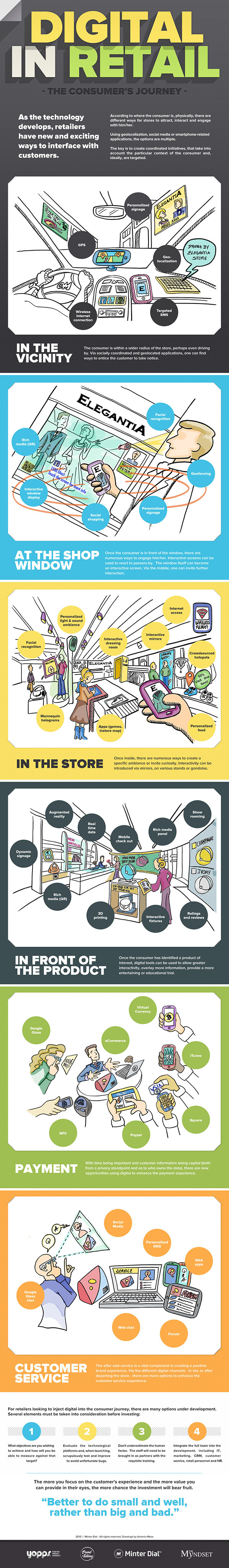 Infographie-Digital-in-Retail-EXE-MD