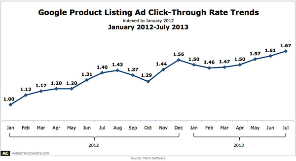 google-shopping-ads-ctr-trends-2013