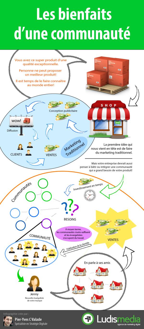 infographie-les-bienfaits-d-une-communaute