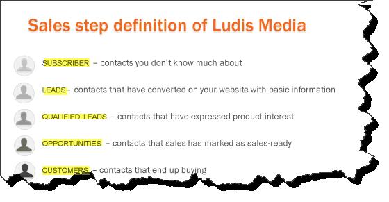 processus Inbound marketing Ludis media