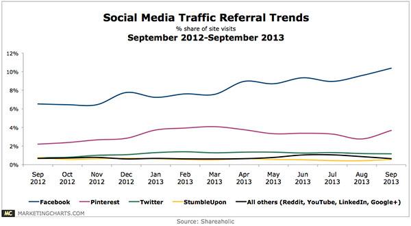 Shareaholic-Social-Traffic-Referrals-Sep2012-2013-Oct20131