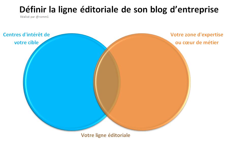 ligne_editoriale