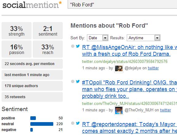 Social Mention Rob Ford