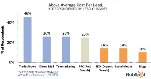 above-avg-cost-leads-resized-600