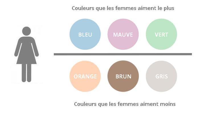 Charte des couleurs que les femmes aiment