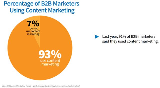 marketing-contenu-b2c
