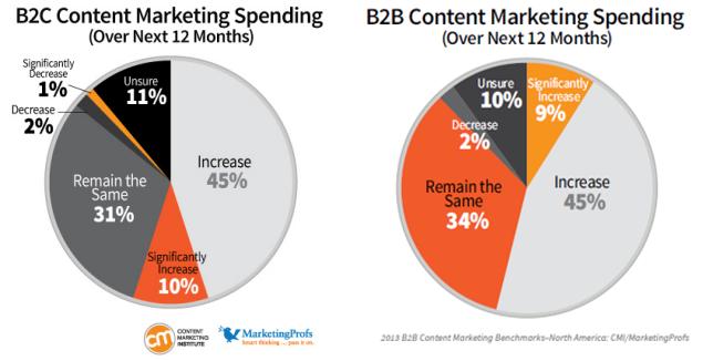 Content-marketing-spendings