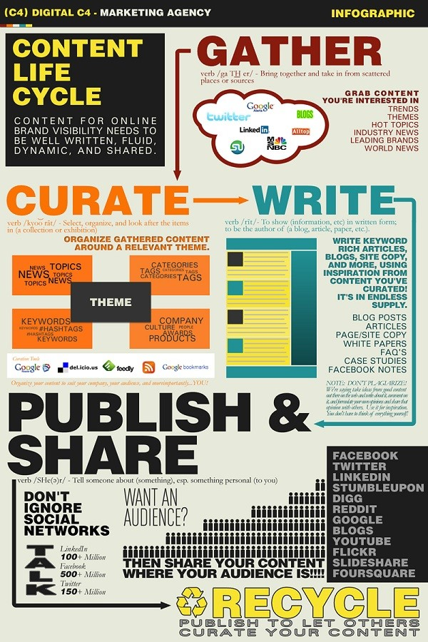 content-life-cycle-infographic