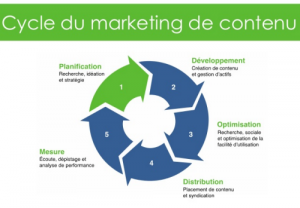 cycle-marketing-contenu