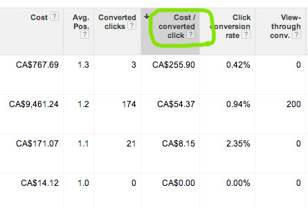 google-adwords-cost-per-acquisition-column