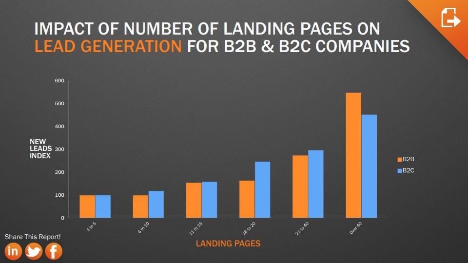 landing-pages-et-leads