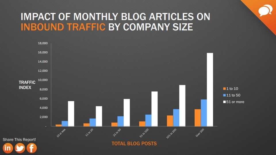 articles-de-blog-trafic