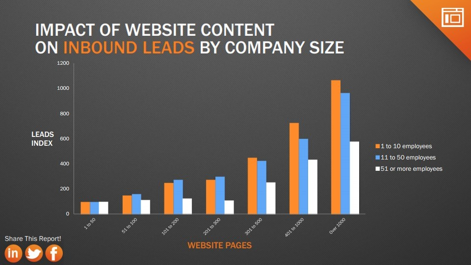 contenu-et-leads