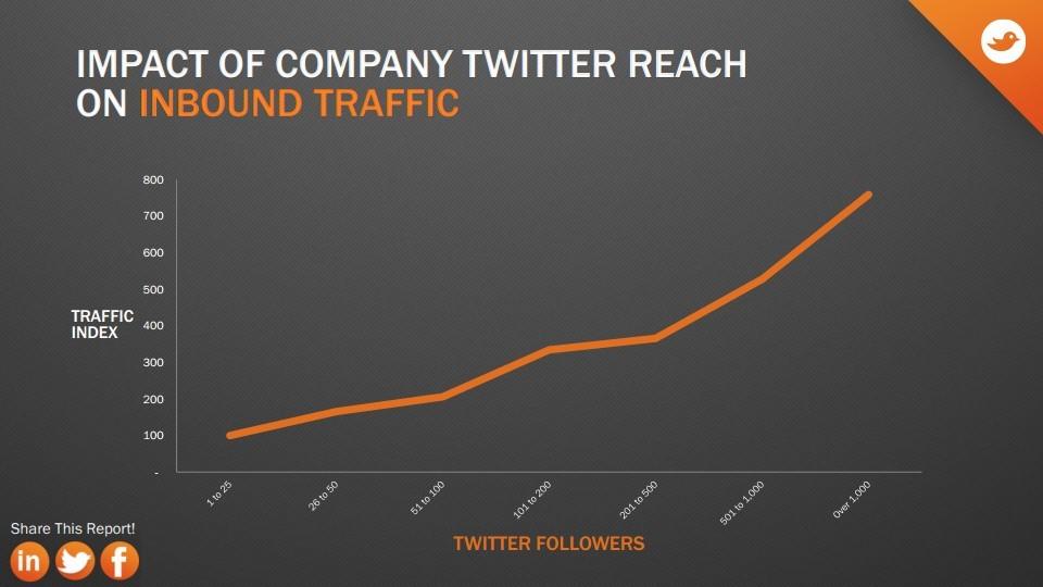 followers-twitter-reach