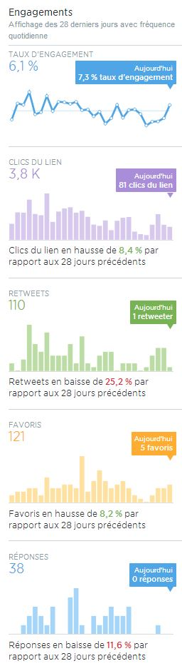 Twitter Graphiques